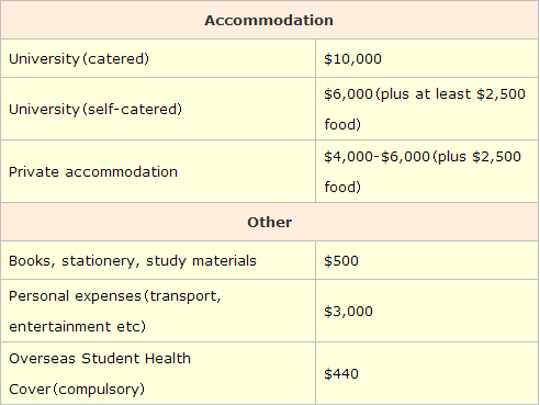 卧龙岗大学生活费