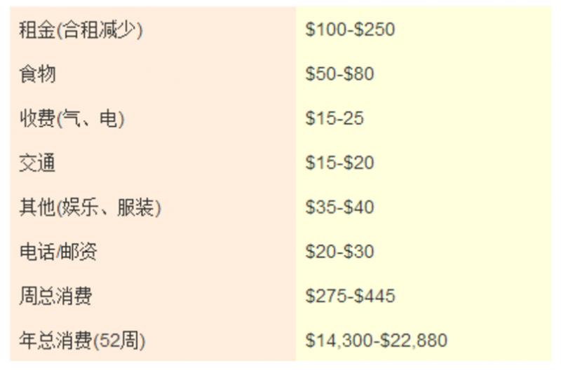 南澳大学生活费分类