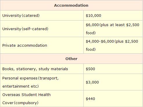 卧龙岗大学生活费用分类