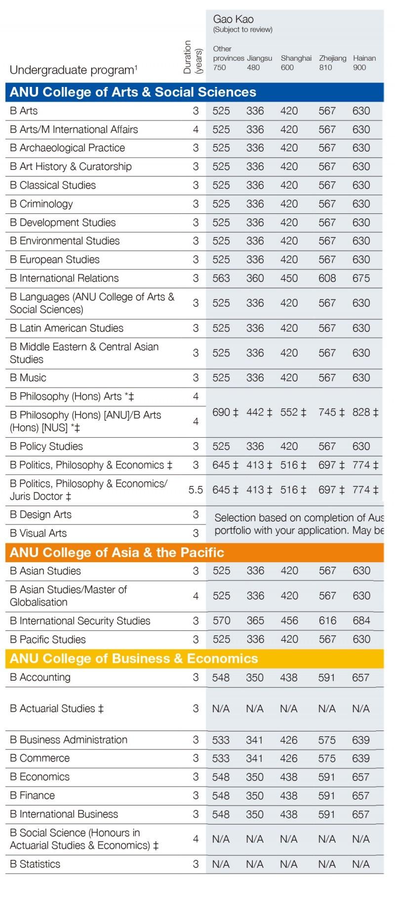 International_Undergraduate_Admissions_Table_2015-1