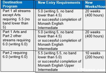 莫纳什大学调整后语言班录取要求