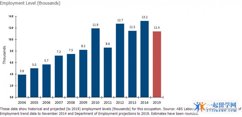 澳洲石油工程就业数据趋势图