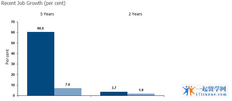 澳洲石油工程岗位增长率