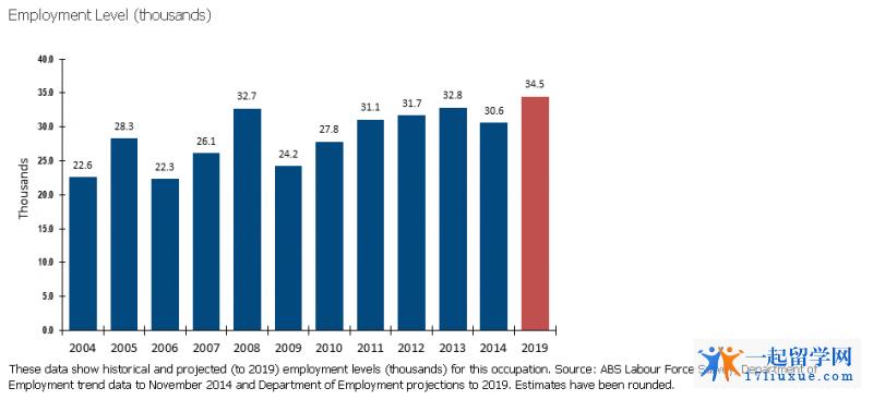 澳洲机械工程就业前景1