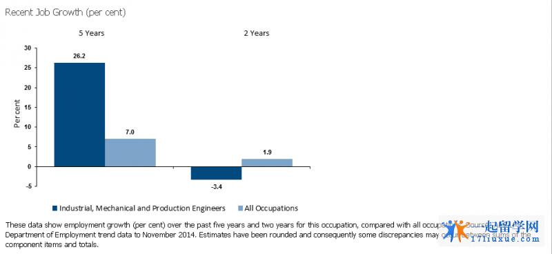 澳洲机械工程就业前景2
