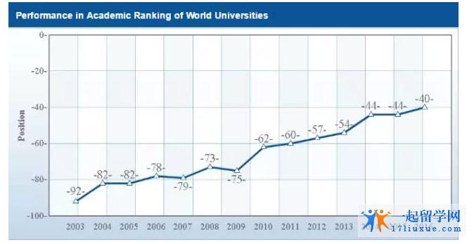 墨尔本大学排名趋势图