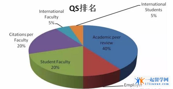 澳洲大学QS排名大全