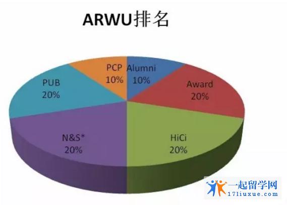 澳洲排名大学AREU排名