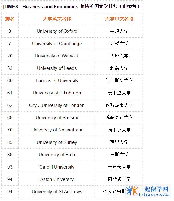 英国大学商科排名