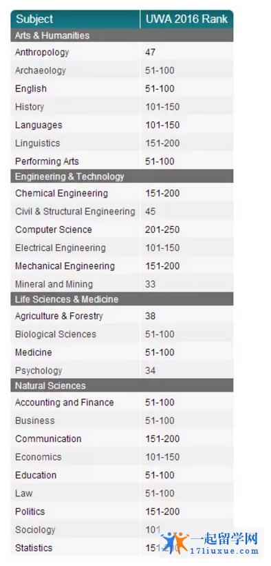 西澳大学专业排名