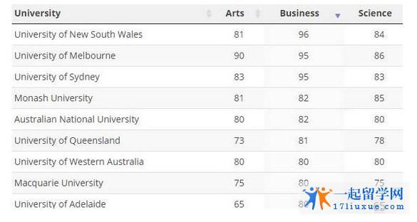 新南威尔士大学商科排名