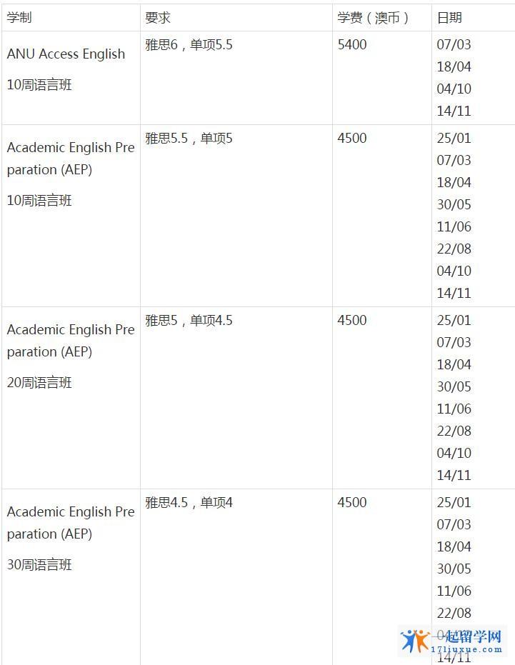 澳洲国立大学语言课程入学要求