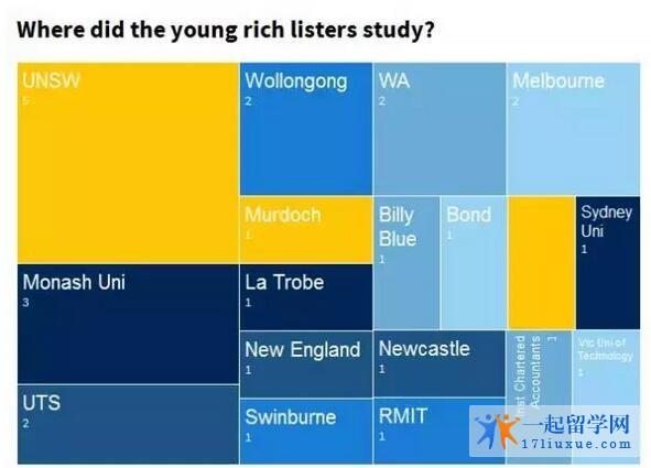 新南威尔士大学果然名不虚传!撑起澳青年富豪榜半边天!