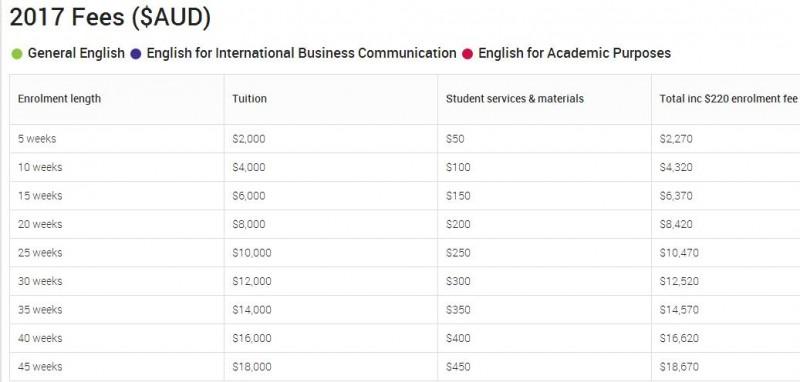 昆士兰大学语言直升班