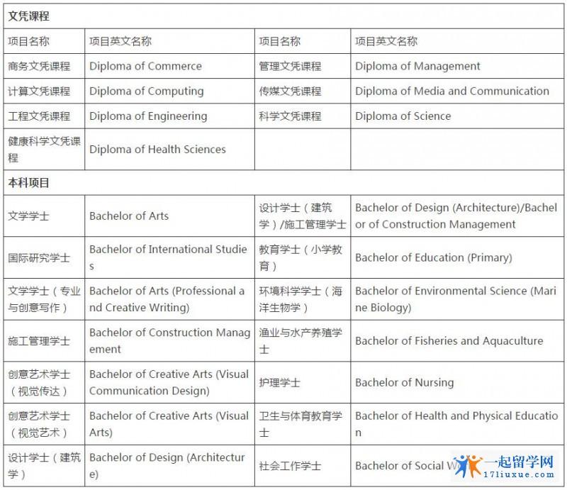 澳洲留学:迪肯大学预科申请要求和申请材料介绍
