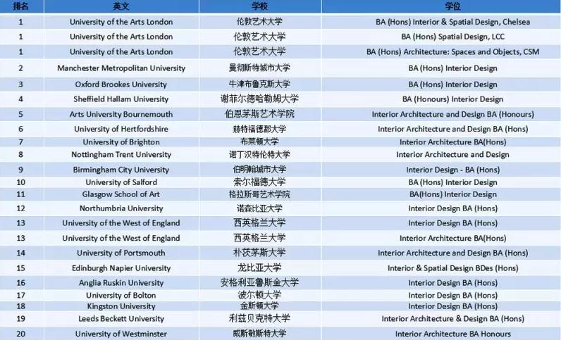 2017年英国大学室内设计专业本科排名
