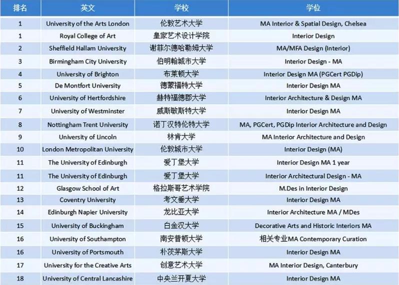 2017年英国大学室内设计专业硕士排名