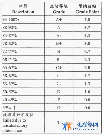 英国学校均分统计测算方式解析