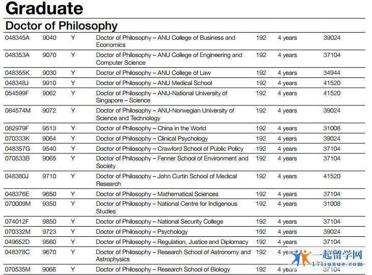 澳洲国立大学研究生学费