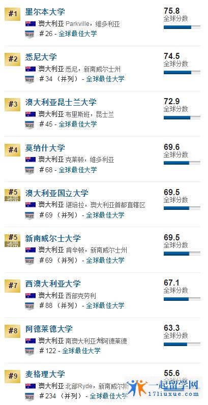 2018澳洲最佳全球大学昆士兰大学全球排名45,澳洲排名第3位