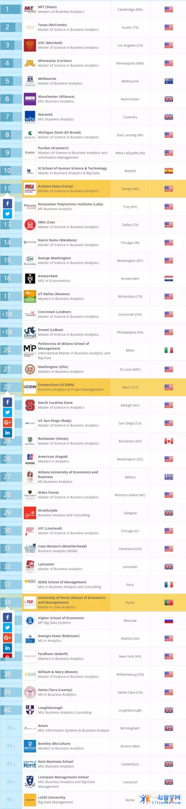 QS最新排名!全球最好的商学硕士,墨大牛逼!