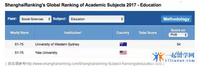 澳洲西悉尼大学教育专业详细解读