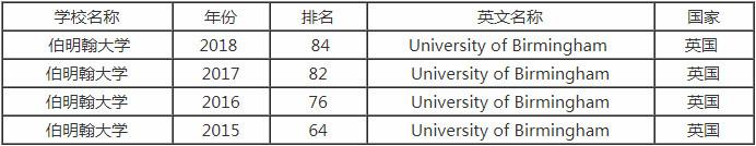 2018年英国伯明翰大学世界排名是多少?学术地位怎么样?