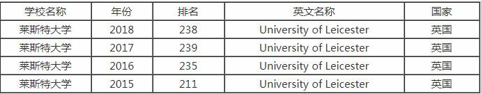 2018年英国莱斯特大学世界排名是多少?学术地位怎么样?