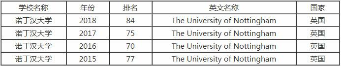 2018年英国诺丁汉大学世界排名是多少?学术地位怎么样?