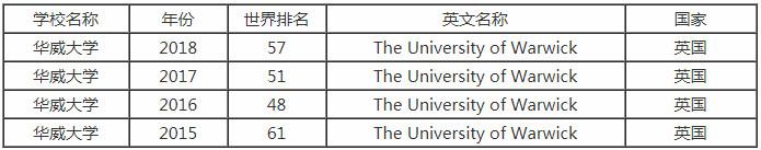 2018年华威大学排名是多少?研究生申请条件是什么?