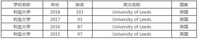 2018年利兹大学排名是多少?研究生申请条件是什么?