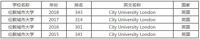 2018年伦敦城市大学排名是多少?研究生申请条件是什么?
