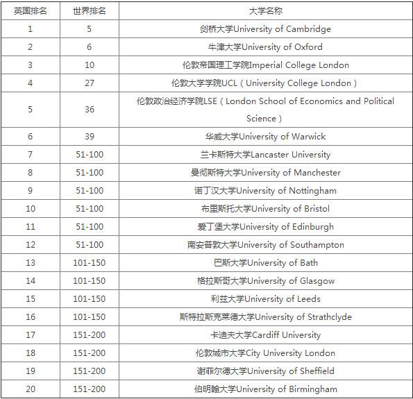 英国统计专业大学排名