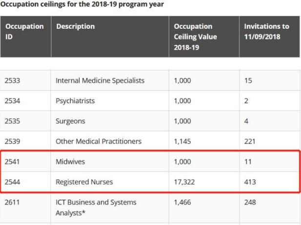 如何申请迪肯大学护理本科课程?资料该如何准备?