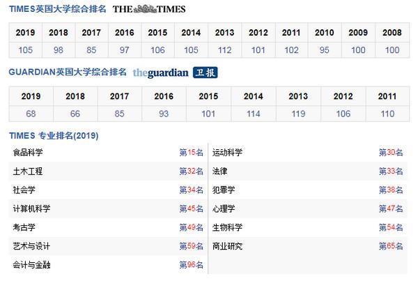阿伯泰邓迪大学TIMES世界排名【TIMES最新世界排名第105名】