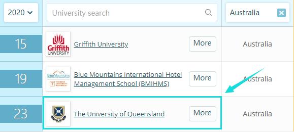 昆士兰大学酒店管理专业解读
