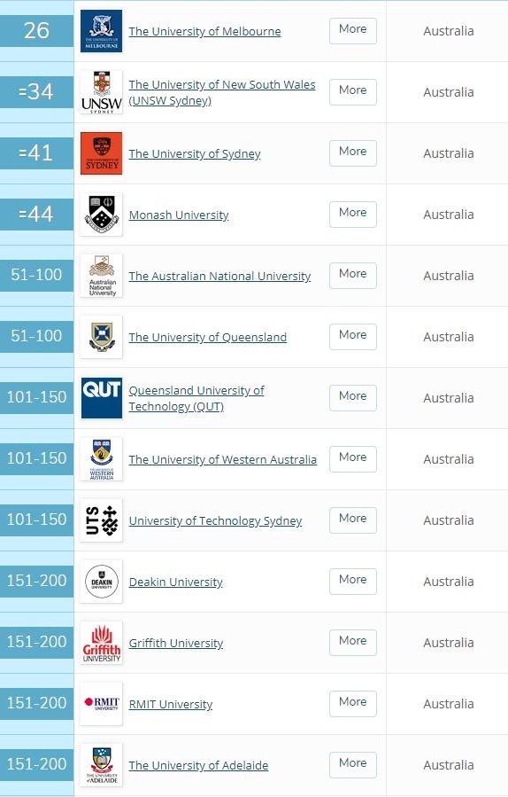 澳洲国立大学市场营销管理硕士专业介绍