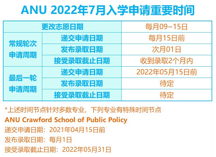 澳洲国立大学2022年7月入学已开放申请